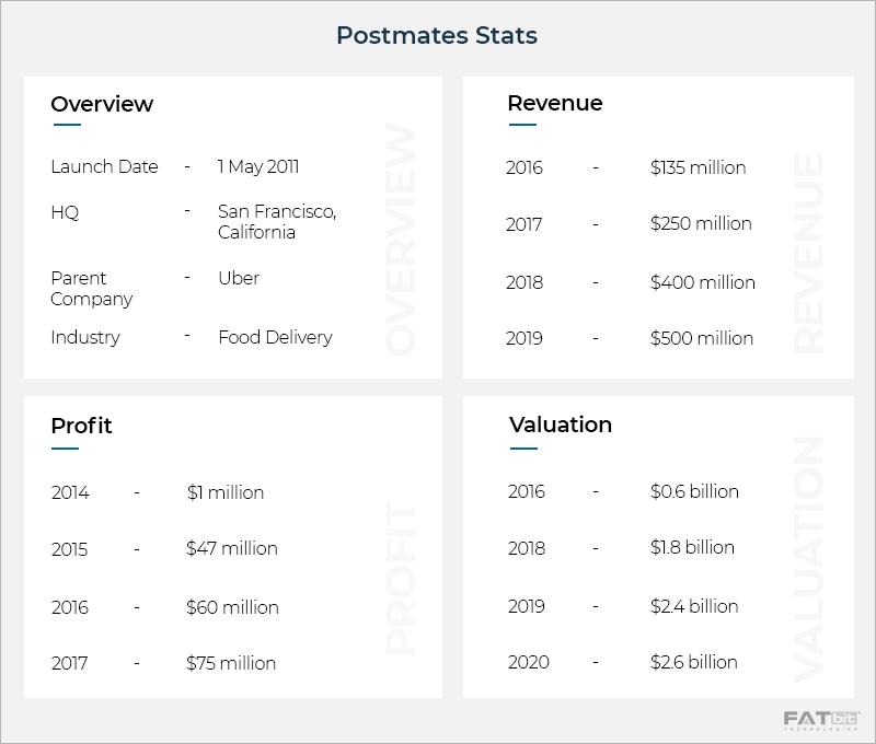 Postmates Stats