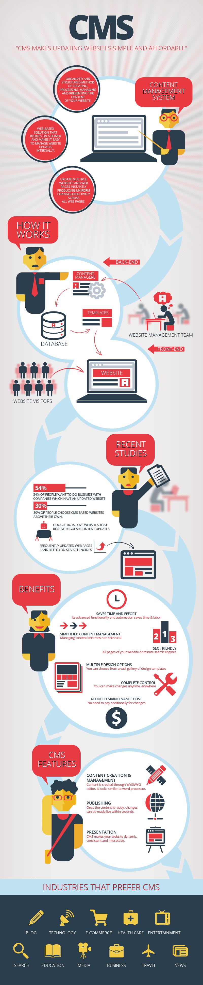CMS Infographic